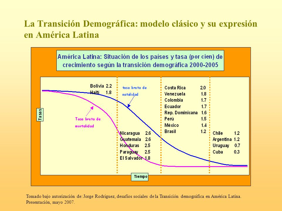 La Transición Demográfica: modelo clásico y su expresión en América Latina Tomado bajo autorización de: Jorge Rodríguez, desafíos sociales de la Trans