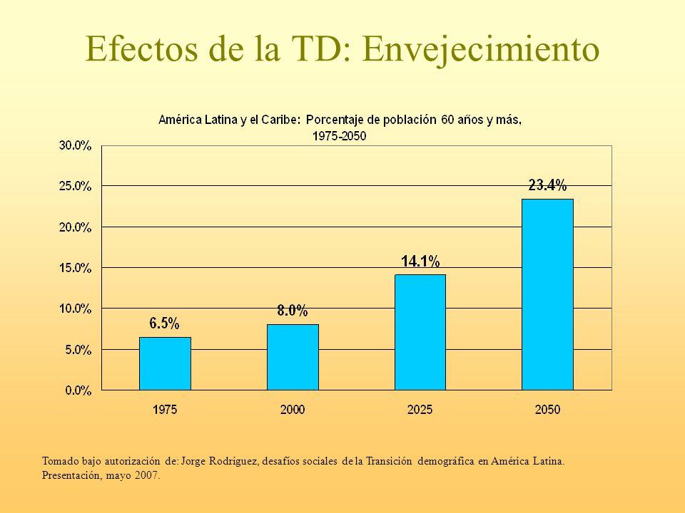 Efectos de la TD: Envejecimiento Tomado bajo autorización de: Jorge Rodríguez, desafíos sociales de la Transición demográfica en América Latina. Prese