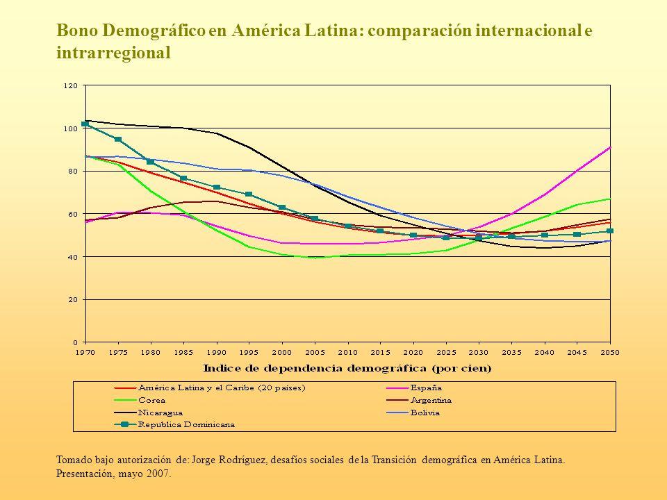 Bono Demográfico en América Latina: comparación internacional e intrarregional Tomado bajo autorización de: Jorge Rodríguez, desafíos sociales de la T
