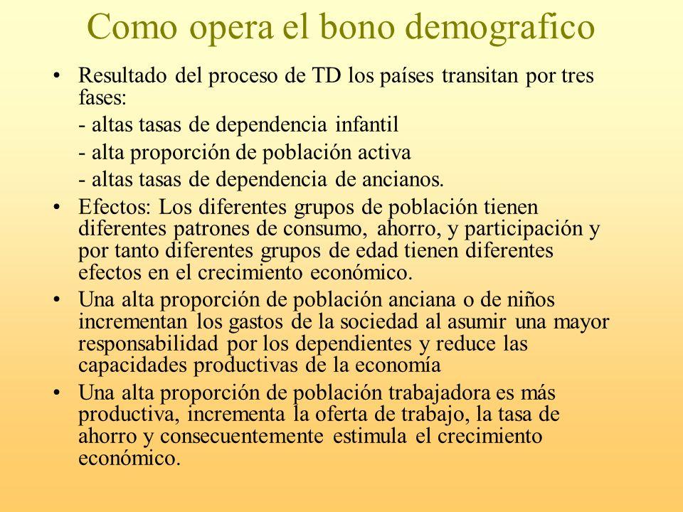 Como opera el bono demografico Resultado del proceso de TD los países transitan por tres fases: - altas tasas de dependencia infantil - alta proporció