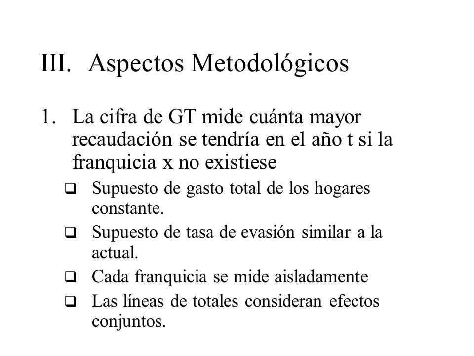 III.Aspectos Metodológicos 1.La cifra de GT mide cuánta mayor recaudación se tendría en el año t si la franquicia x no existiese Supuesto de gasto tot