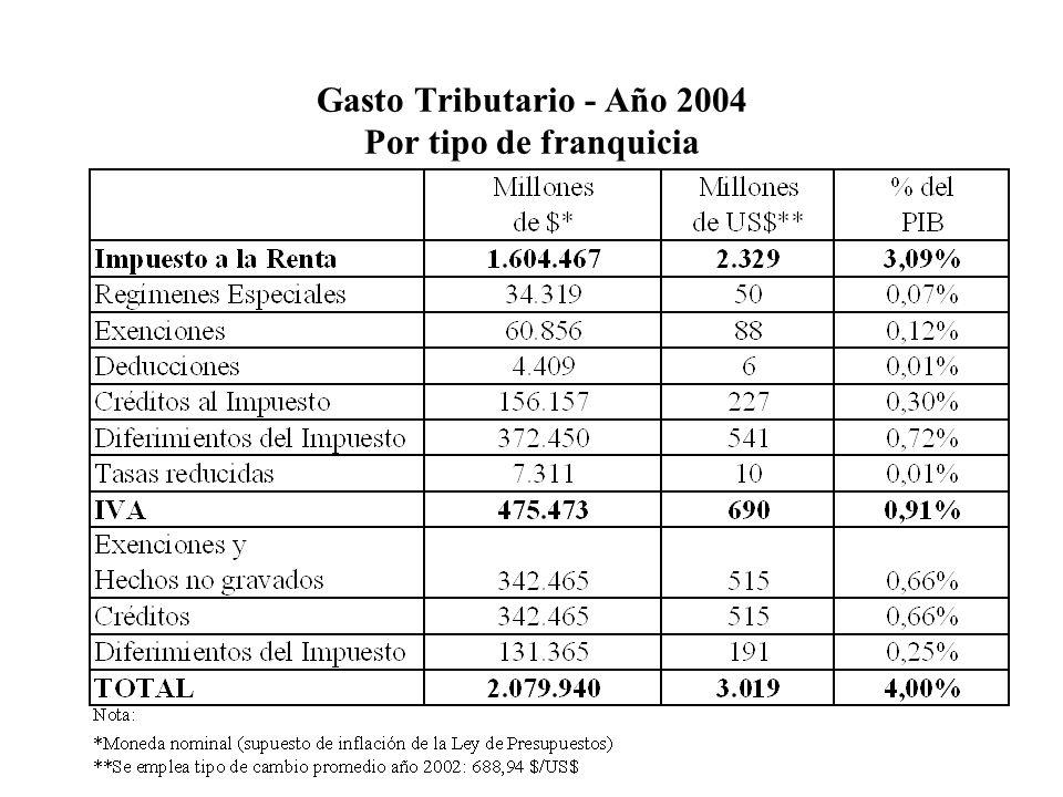 Gasto Tributario - Año 2004 Por tipo de franquicia