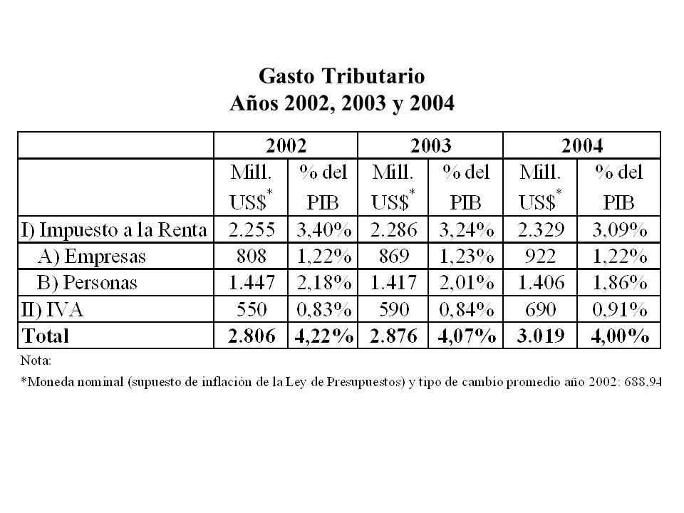 Gasto Tributario Años 2002, 2003 y 2004