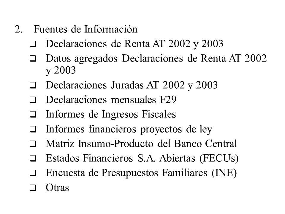 2.Fuentes de Información Declaraciones de Renta AT 2002 y 2003 Datos agregados Declaraciones de Renta AT 2002 y 2003 Declaraciones Juradas AT 2002 y 2003 Declaraciones mensuales F29 Informes de Ingresos Fiscales Informes financieros proyectos de ley Matriz Insumo-Producto del Banco Central Estados Financieros S.A.