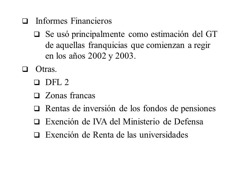 Informes Financieros Se usó principalmente como estimación del GT de aquellas franquicias que comienzan a regir en los años 2002 y 2003. Otras. DFL 2