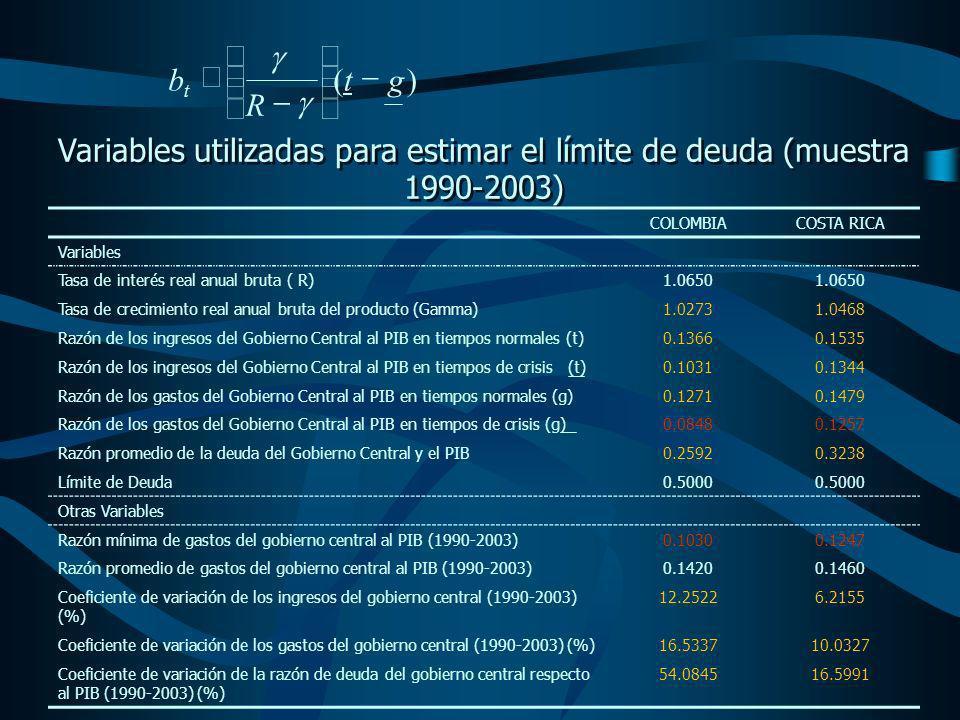 Variables utilizadas para estimar el límite de deuda (muestra 1990-2003) COLOMBIACOSTA RICA Variables Tasa de interés real anual bruta ( R)1.0650 Tasa de crecimiento real anual bruta del producto (Gamma)1.02731.0468 Razón de los ingresos del Gobierno Central al PIB en tiempos normales (t)0.13660.1535 Razón de los ingresos del Gobierno Central al PIB en tiempos de crisis (t)0.10310.1344 Razón de los gastos del Gobierno Central al PIB en tiempos normales (g)0.12710.1479 Razón de los gastos del Gobierno Central al PIB en tiempos de crisis (g)0.08480.1257 Razón promedio de la deuda del Gobierno Central y el PIB0.25920.3238 Límite de Deuda0.5000 Otras Variables Razón mínima de gastos del gobierno central al PIB (1990-2003)0.10300.1247 Razón promedio de gastos del gobierno central al PIB (1990-2003)0.14200.1460 Coeficiente de variación de los ingresos del gobierno central (1990-2003) (%) 12.25226.2155 Coeficiente de variación de los gastos del gobierno central (1990-2003) (%)16.533710.0327 Coeficiente de variación de la razón de deuda del gobierno central respecto al PIB (1990-2003) (%) 54.084516.5991 )(gt R b t