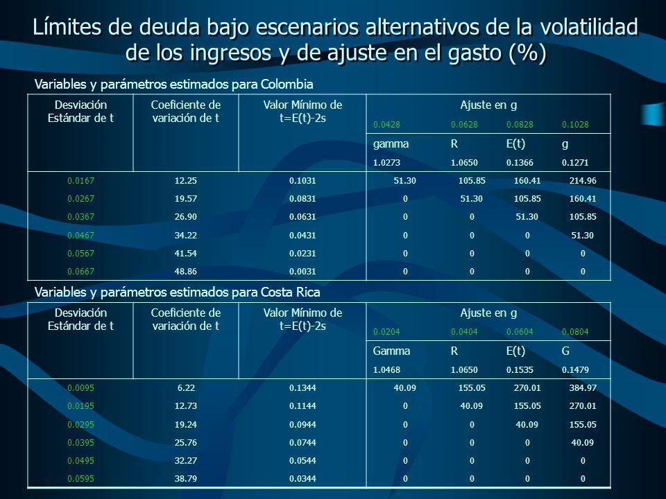Límites de deuda bajo escenarios alternativos de la volatilidad de los ingresos y de ajuste en el gasto (%) Variables y parámetros estimados para Colombia Desviación Estándar de t Coeficiente de variación de t Valor Mínimo de t=E(t)-2s Ajuste en g 0.04280.06280.08280.1028 gammaRE(t)g 1.02731.06500.13660.1271 0.016712.250.103151.30105.85160.41214.96 0.026719.570.0831051.30105.85160.41 0.036726.900.06310051.30105.85 0.046734.220.043100051.30 0.056741.540.02310000 0.066748.860.00310000 Variables y parámetros estimados para Costa Rica Desviación Estándar de t Coeficiente de variación de t Valor Mínimo de t=E(t)-2s Ajuste en g 0.02040.04040.06040.0804 GammaRE(t)G 1.04681.06500.15350.1479 0.00956.220.134440.09155.05270.01384.97 0.019512.730.1144040.09155.05270.01 0.029519.240.09440040.09155.05 0.039525.760.074400040.09 0.049532.270.05440000 0.059538.790.03440000