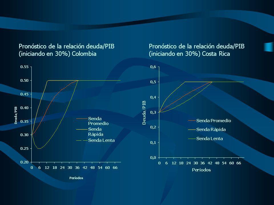 Pronóstico de la relación deuda/PIB (iniciando en 30%) Colombia Pronóstico de la relación deuda/PIB (iniciando en 30%) Costa Rica