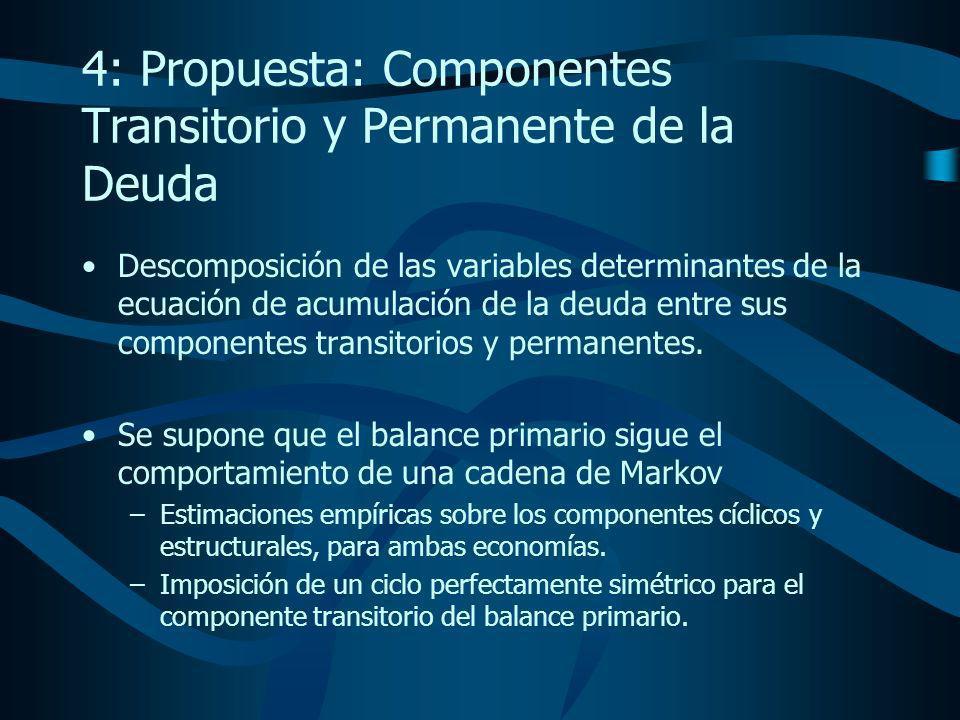 4: Propuesta: Componentes Transitorio y Permanente de la Deuda Descomposición de las variables determinantes de la ecuación de acumulación de la deuda entre sus componentes transitorios y permanentes.