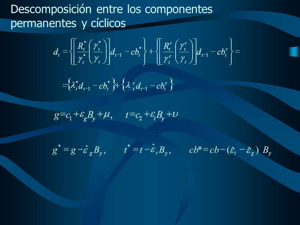 c tt c tttt cbd d 1 * 1 * c tt t c t c t c t tt t t t t t cbd R d R d 1 * 1 * * * ytyg BctBcg 21, ygtytyg Bcb BttBgg) ˆˆ (*, ˆ, ˆ ** Descomposición entre los componentes permanentes y cíclicos