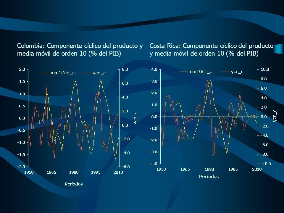 Colombia: Componente cíclico del producto y media móvil de orden 10 (% del PIB) Costa Rica: Componente cíclico del producto y media móvil de orden 10 (% del PIB)