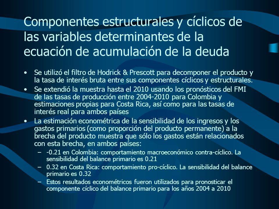 Componentes estructurales y cíclicos de las variables determinantes de la ecuación de acumulación de la deuda Se utilizó el filtro de Hodrick & Prescott para decomponer el producto y la tasa de interés bruta entre sus componentes cíclicos y estructurales.