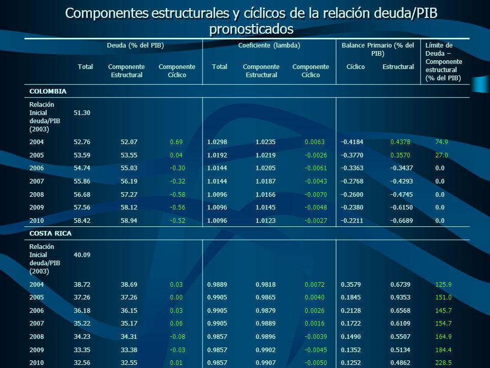 Deuda (% del PIB)Coeficiente (lambda)Balance Primario (% del PIB) Límite de Deuda – Componente estructural (% del PIB) TotalComponente Estructural Componente Cíclico TotalComponente Estructural Componente Cíclico CíclicoEstructural COLOMBIA Relación Inicial deuda/PIB (2003) 51.30 200452.7652.070.691.02981.02350.0063-0.41840.437874.9 200553.5953.550.041.01921.0219-0.0026-0.37700.357027.0 200654.7455.03-0.301.01441.0205-0.0061-0.3363-0.34370.0 200755.8656.19-0.321.01441.0187-0.0043-0.2768-0.42930.0 200856.6857.27-0.581.00961.0166-0.0070-0.2600-0.47450.0 200957.5658.12-0.561.00961.0145-0.0048-0.2380-0.61500.0 201058.4258.94-0.521.00961.0123-0.0027-0.2211-0.66890.0 COSTA RICA Relación Inicial deuda/PIB (2003) 40.09 200438.7238.690.030.98890.98180.00720.35790.6739125.9 200537.26 0.000.99050.98650.00400.18450.9353151.0 200636.1836.150.030.99050.98790.00260.21280.6568145.7 200735.2235.170.060.99050.98890.00160.17220.6109154.7 200834.2334.31-0.080.98570.9896-0.00390.14900.5507164.9 200933.3533.38-0.030.98570.9902-0.00450.13520.5134184.4 201032.5632.550.010.98570.9907-0.00500.12520.4862228.5 Componentes estructurales y cíclicos de la relación deuda/PIB pronosticados