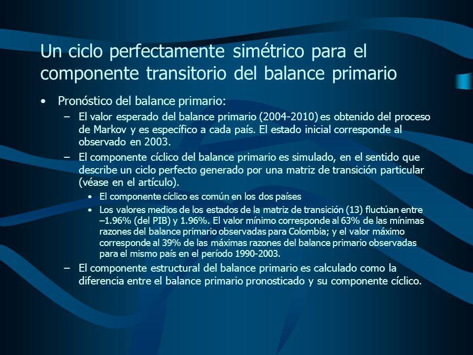 Pronóstico del balance primario: –El valor esperado del balance primario (2004-2010) es obtenido del proceso de Markov y es específico a cada país.