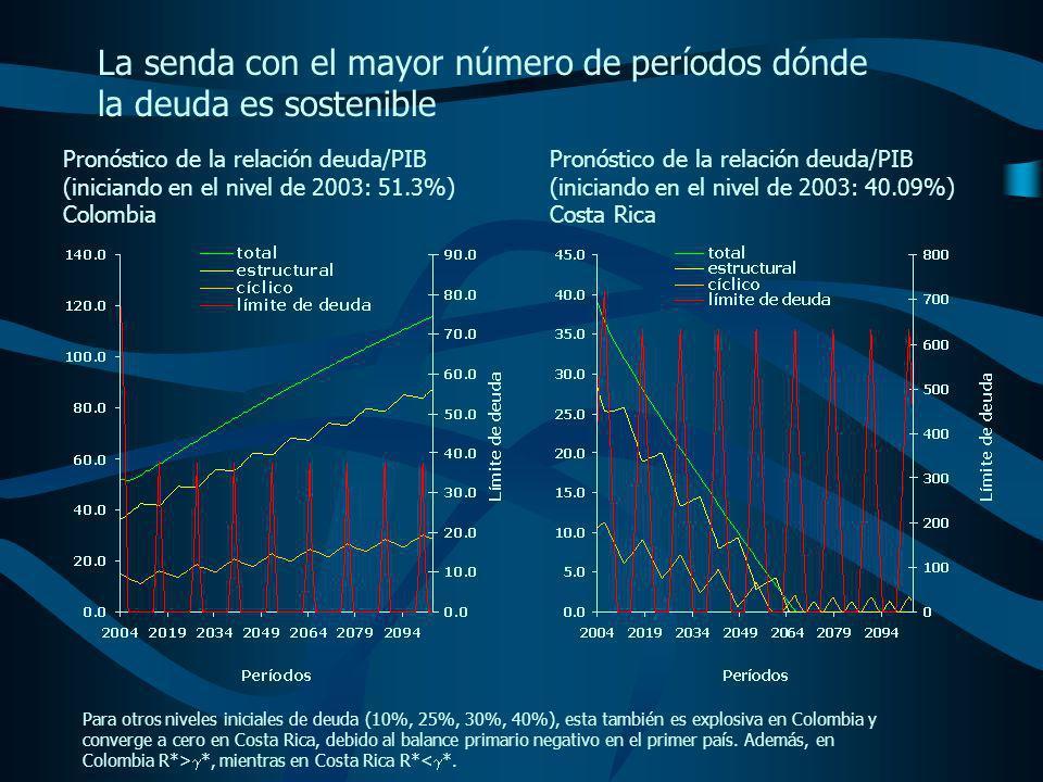 Pronóstico de la relación deuda/PIB (iniciando en el nivel de 2003: 51.3%) Colombia Pronóstico de la relación deuda/PIB (iniciando en el nivel de 2003: 40.09%) Costa Rica Para otros niveles iniciales de deuda (10%, 25%, 30%, 40%), esta también es explosiva en Colombia y converge a cero en Costa Rica, debido al balance primario negativo en el primer país.