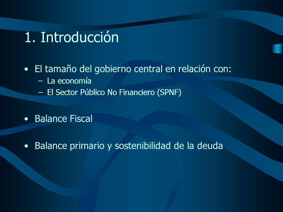 Razón de gastos totales y PIB (%) Promedio 1999 - 2003 SPNF * Gobierno Central Tamaño Relativo Bolivia (1) 32.526.681.7 Colombia30.4 (2) 16.952.6 (2) Costa Rica34.316.644.5 Ecuador24.418.676.2 Perú27.1 (3) 17.364.9 (3) Venezuela (2) 27.922.179.2 * Sector Público No Financiero.