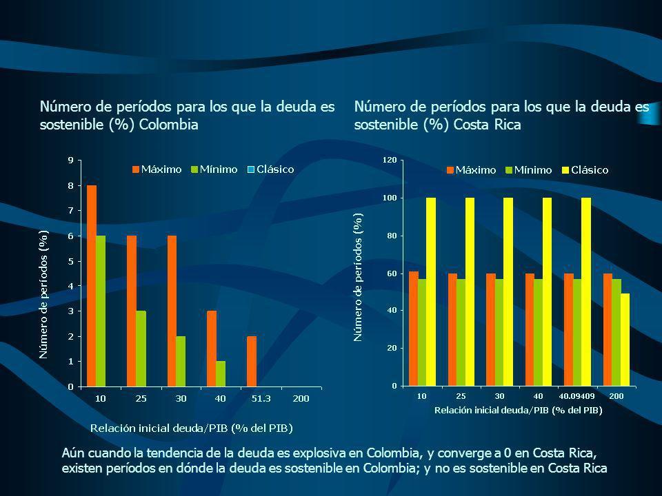 Número de períodos para los que la deuda es sostenible (%) Colombia Número de períodos para los que la deuda es sostenible (%) Costa Rica Aún cuando la tendencia de la deuda es explosiva en Colombia, y converge a 0 en Costa Rica, existen períodos en dónde la deuda es sostenible en Colombia; y no es sostenible en Costa Rica
