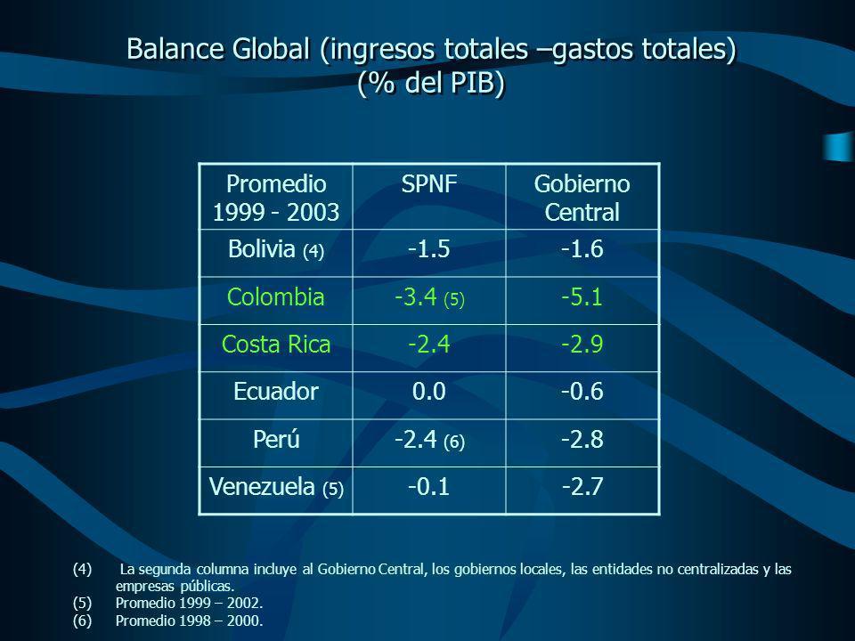Balance Global (ingresos totales –gastos totales) (% del PIB) Balance Global (ingresos totales –gastos totales) (% del PIB) Promedio 1999 - 2003 SPNFGobierno Central Bolivia (4) -1.5-1.6 Colombia-3.4 (5) -5.1 Costa Rica-2.4-2.9 Ecuador0.0-0.6 Perú-2.4 (6) -2.8 Venezuela (5) -0.1-2.7 (4) La segunda columna incluye al Gobierno Central, los gobiernos locales, las entidades no centralizadas y las empresas públicas.
