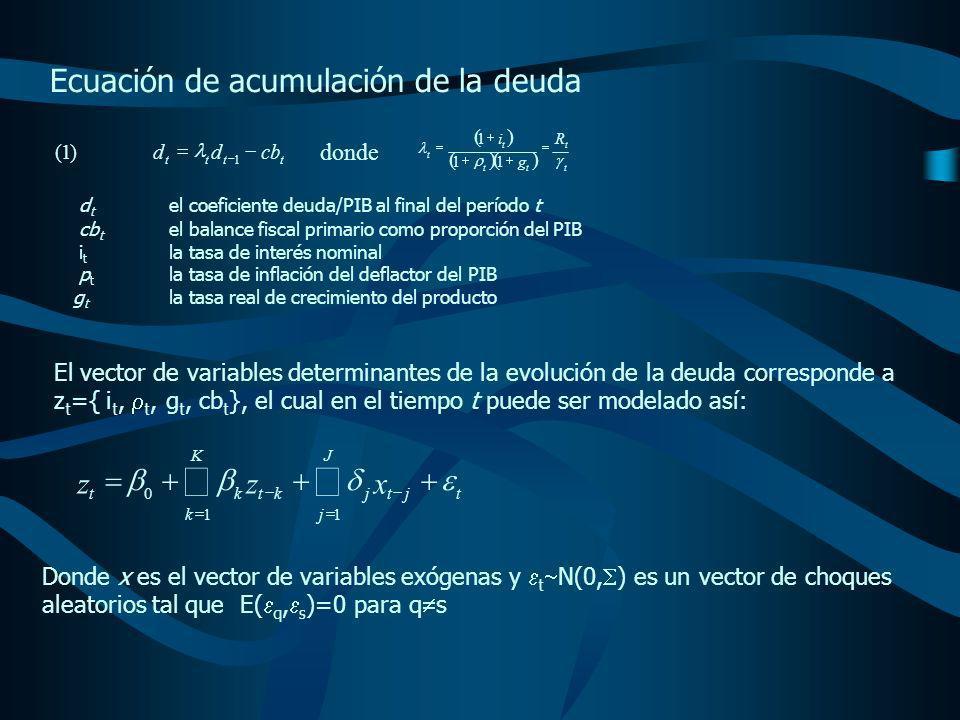 Ecuación de acumulación de la deuda tttt cbdd 1 )1( donde t t tt t t R g i 11 1 d t el coeficiente deuda/PIB al final del período t cb t el balance fiscal primario como proporción del PIB i t la tasa de interés nominal p t la tasa de inflación del deflactor del PIB g t la tasa real de crecimiento del producto El vector de variables determinantes de la evolución de la deuda corresponde a z t ={ i t, t, g t, cb t }, el cual en el tiempo t puede ser modelado así: Donde x es el vector de variables exógenas y t N(0, ) es un vector de choques aleatorios tal que E( q, s )=0 para q s t K k J j jtjktkt xzz 11 0