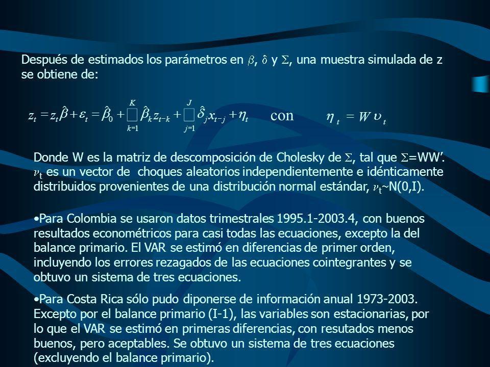 Pronóstico de la relación deuda/PIB para el nivel y el estado inicial de 2003 200320042005200620072008 COLOMBIA Valor Esperado de la Cadena de Markov 51.350.3049.4849.5549.8450.54 Promedio de las relaciones simuladas 53.1555.0757.0859.1661.32 Valor al 95%54.7857.4860.0862.6265.29 Valor al 97.5%55.0957.9160.6563.3366.04 Valor Máximo62.6964.9265.3068.7471.20 Valor Mínimo49.4149.2650.0150.9750.72 Desviación Estándar1.001.461.822.122.42 COSTA RICA Valor Esperado de la Cadena de Markov 40.140.1940.8841.3241.9042.42 Promedio de las relaciones simuladas 40.7841.4942.2142.9543.70 Valor al 95%42.4143.8845.1646.3247.51 Valor al 97.5%42.7344.3045.7347.0148.23 Valor Máximo50.3251.1650.1652.4653.33 Valor Mínimo37.0435.7435.3334.9433.42 Desviación Estándar1.001.441.782.062.32