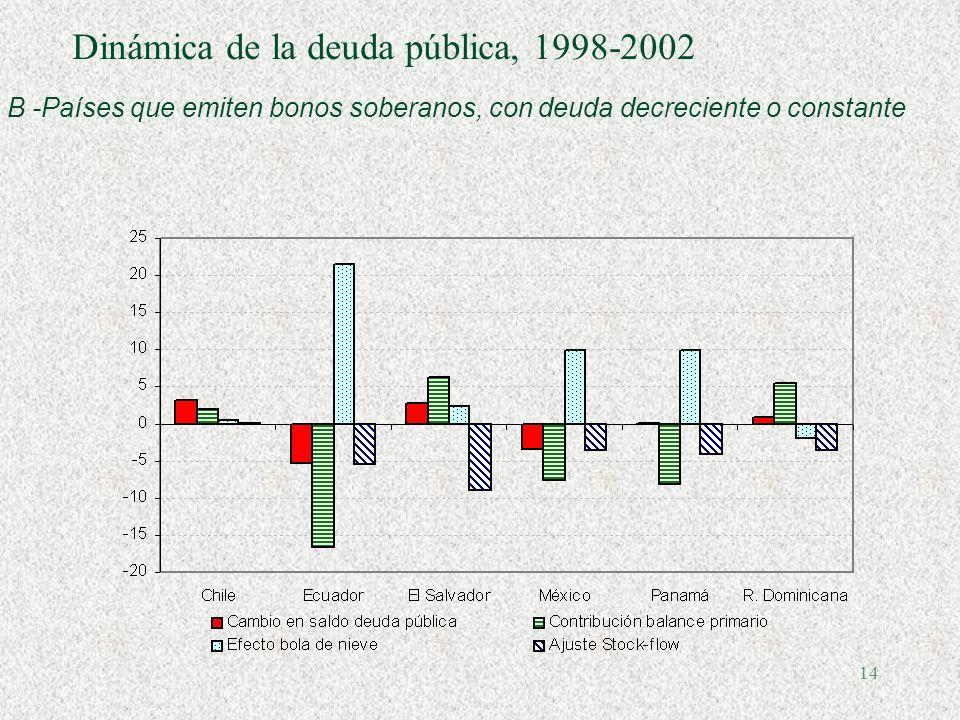 13 Dinámica de la deuda pública, 1998-2002 A- Países que emiten bonos soberanos con deuda creciente