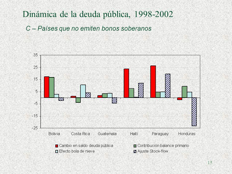 14 Dinámica de la deuda pública, 1998-2002 B -Países que emiten bonos soberanos, con deuda decreciente o constante