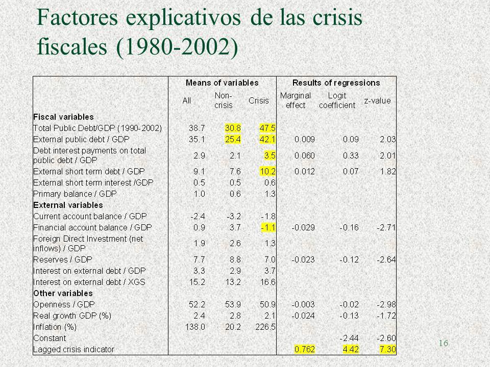 15 Dinámica de la deuda pública, 1998-2002 C – Países que no emiten bonos soberanos