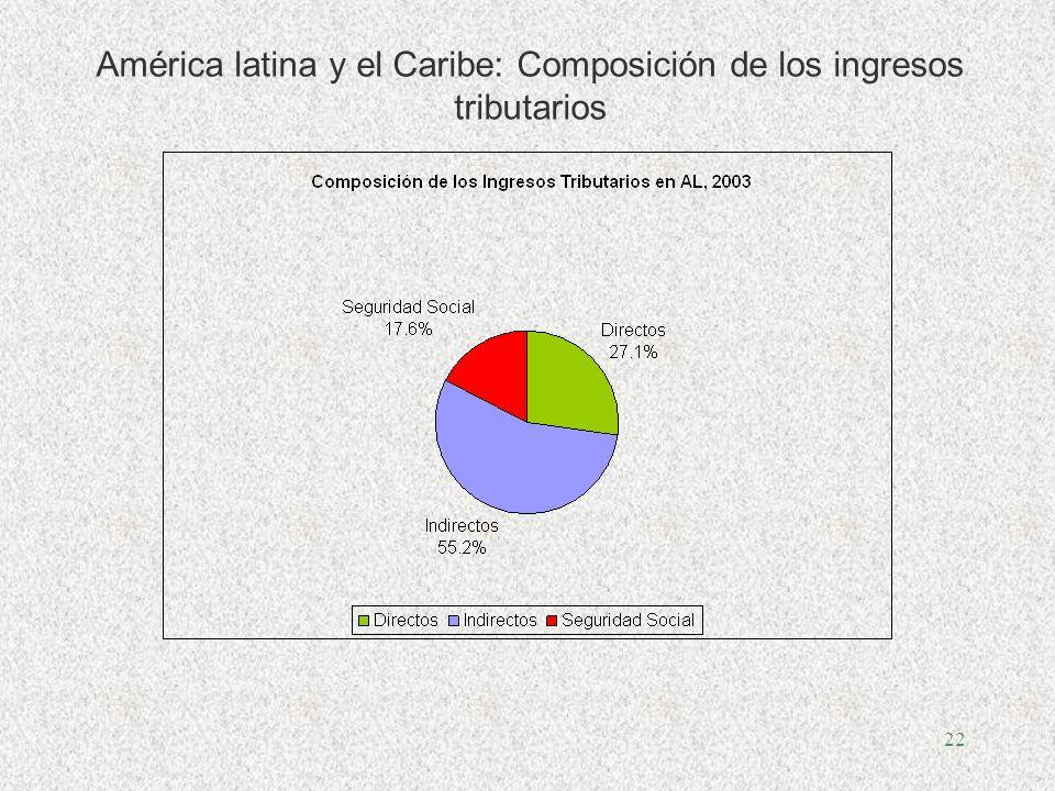 21 Comparación Internacional de la Carga Fiscal, (en porcentajes del PIB) Fuente: ILPES-CEPAL, Panorama de las Finanzas Públicas, 2004. Notas: Las cif