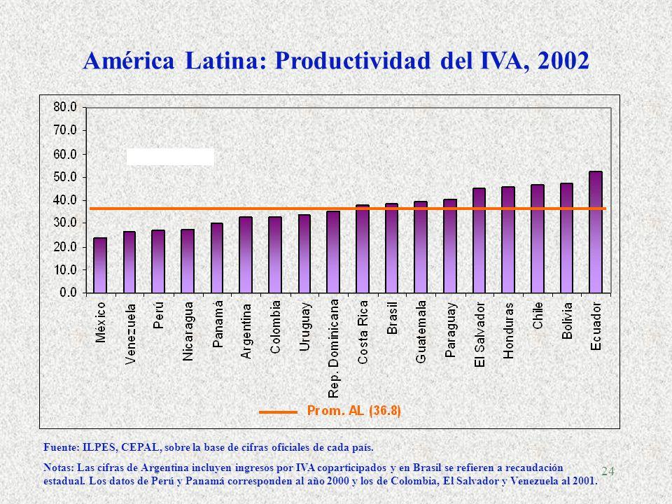 23 América latina y el Caribe: Composición de los ingresos tributarios