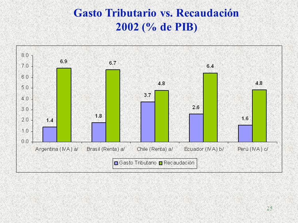 24 Fuente: ILPES, CEPAL, sobre la base de cifras oficiales de cada país. Notas: Las cifras de Argentina incluyen ingresos por IVA coparticipados y en