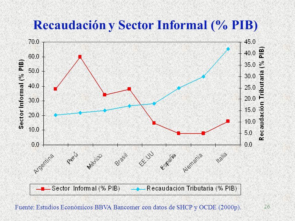 25 Gasto Tributario vs. Recaudación 2002 (% de PIB)