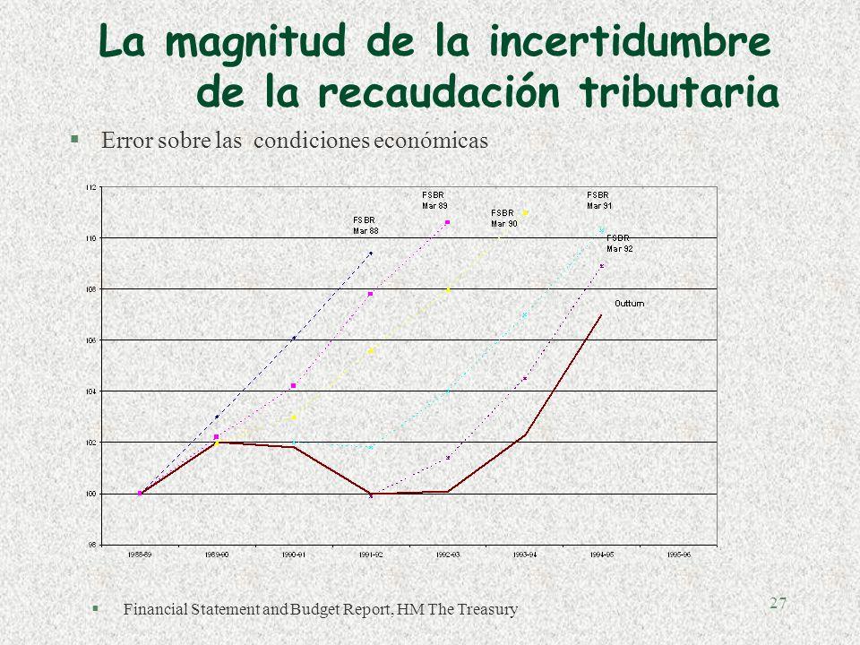 26 Recaudación y Sector Informal (% PIB) Fuente: Estudios Económicos BBVA Bancomer con datos de SHCP y OCDE (2000p).