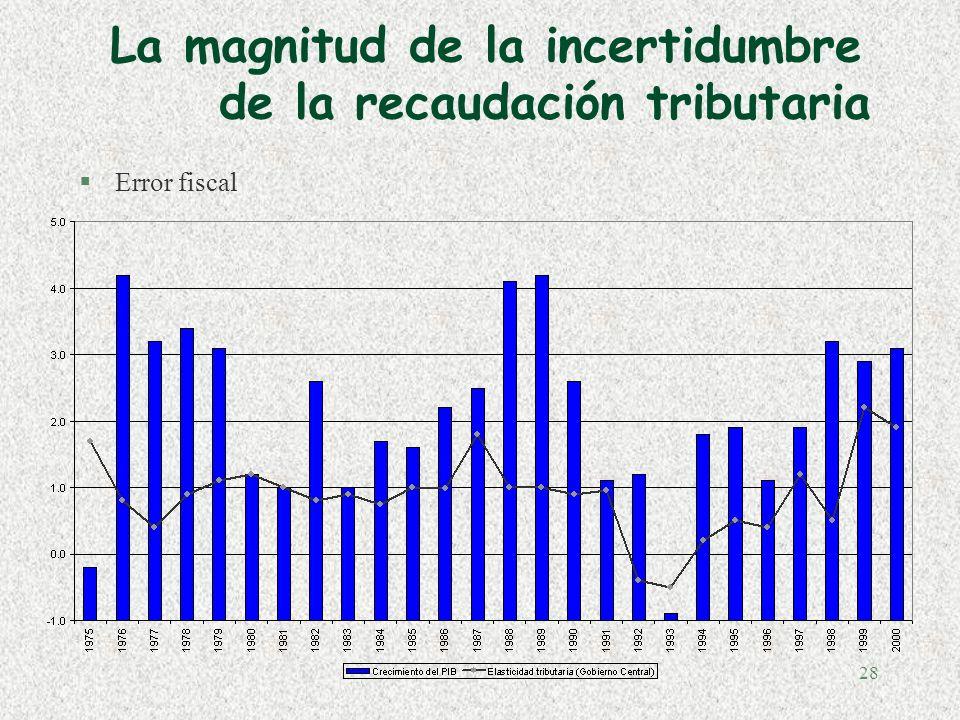 27 La magnitud de la incertidumbre de la recaudación tributaria §Error sobre las condiciones económicas §Financial Statement and Budget Report, HM The