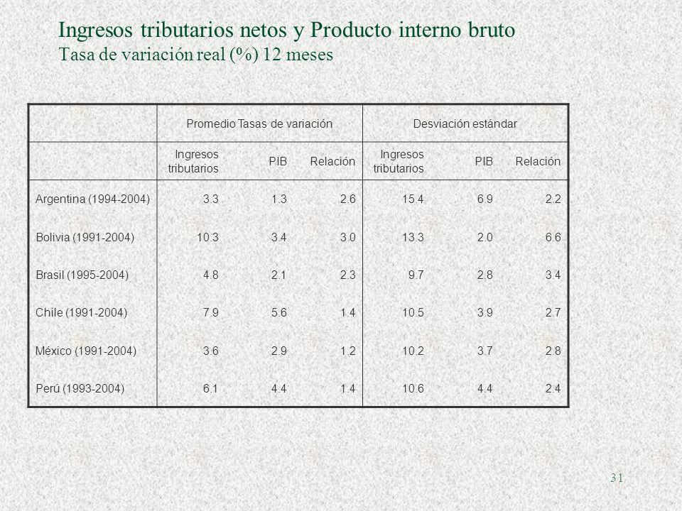 30 Ingresos tributarios netos y Producto interno bruto Tasa de variación real (%) 12 meses Chile México Perú