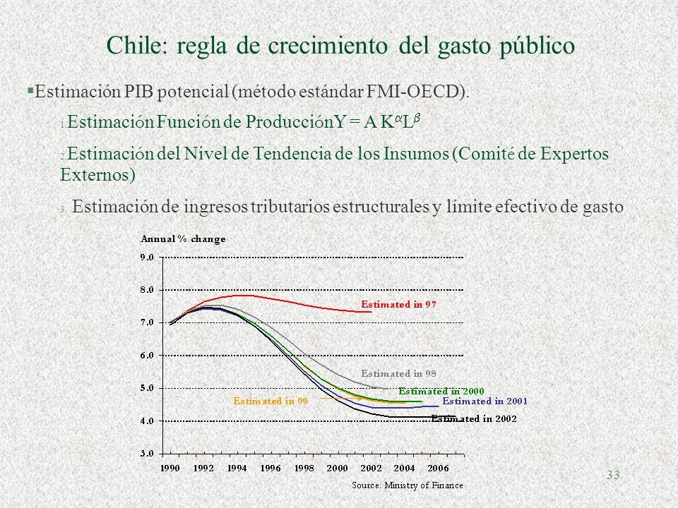 32 Errores de proyección en el proceso presupuestario Fuente: CEPAL, sobre la base de datos oficiales para América Latina. European Central Bank Worki