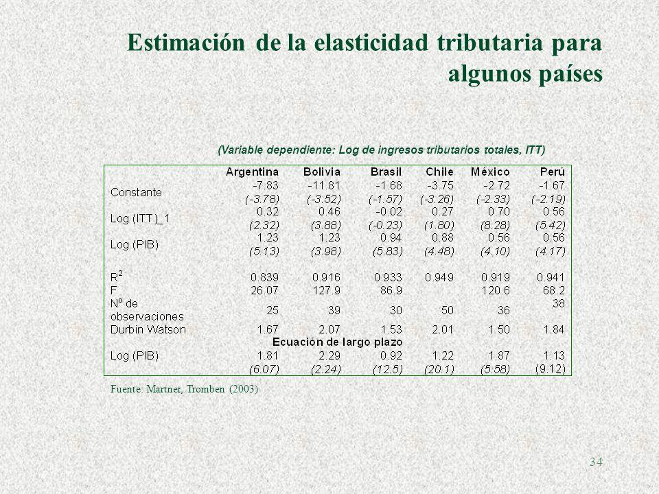 33 Chile: regla de crecimiento del gasto público §Estimación PIB potencial (método estándar FMI-OECD).