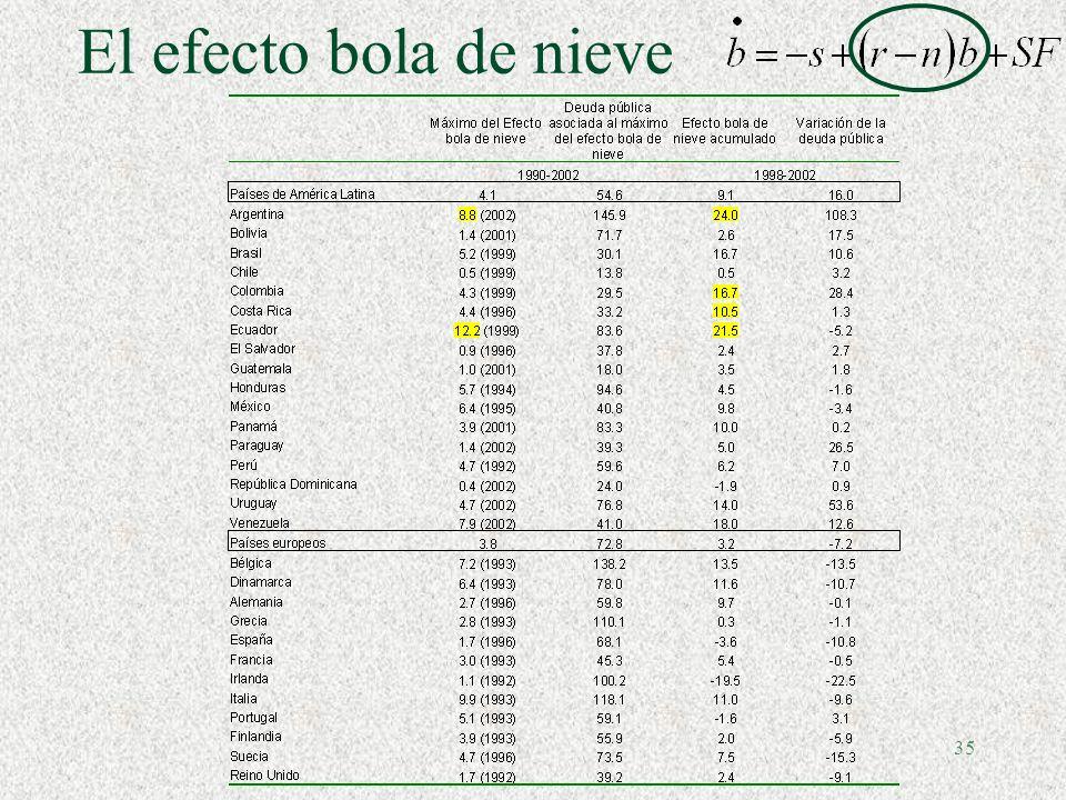 34 Estimación de la elasticidad tributaria para algunos países (Variable dependiente: Log de ingresos tributarios totales, ITT) Fuente: Martner, Tromben (2003)