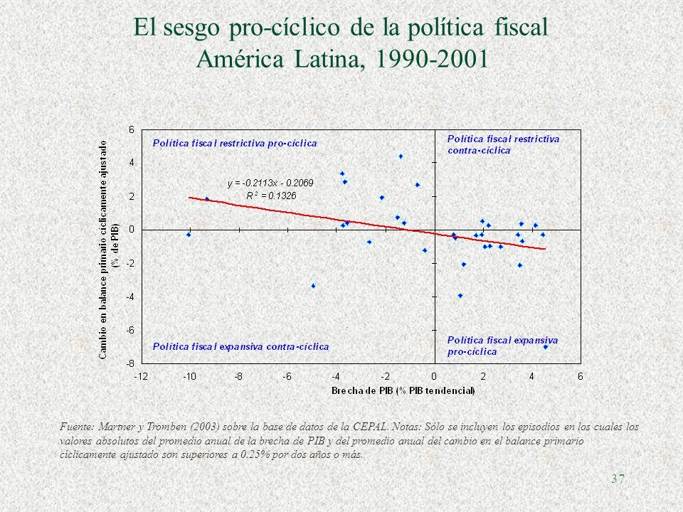 36 Saldos cíclicos (en % de PIB) Chile Argentina Perú
