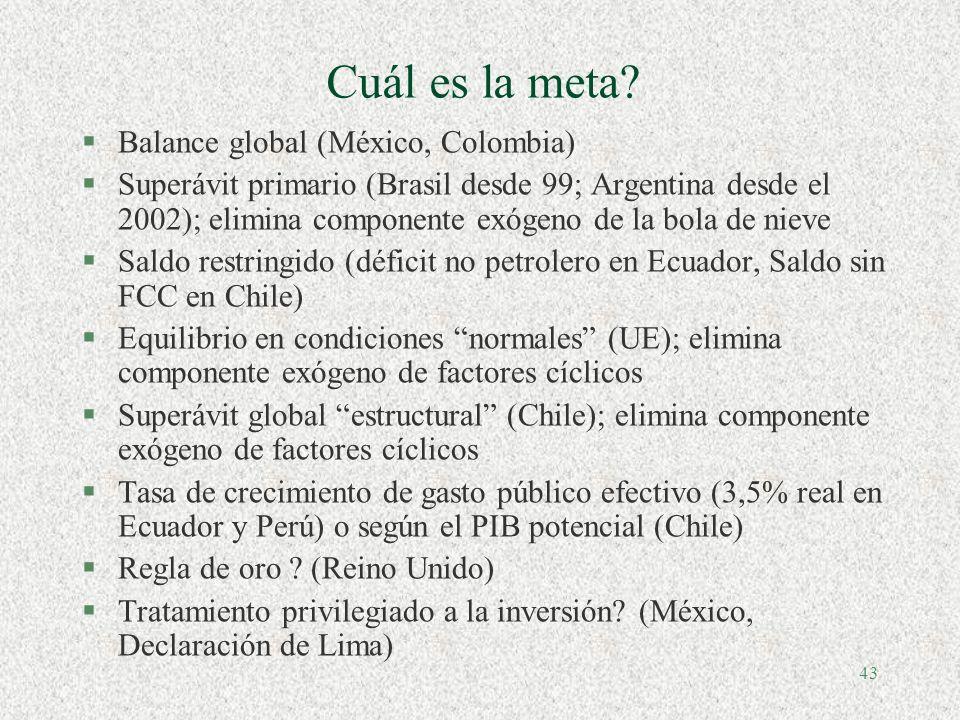 42 Qué Cobertura? §Gobierno Central (Chile 2001, Argentina 1999) §Gobierno General (UE 1997, Brasil 2000, Perú 2003, Ecuador 2003) §Acuerdos FMI: Sect