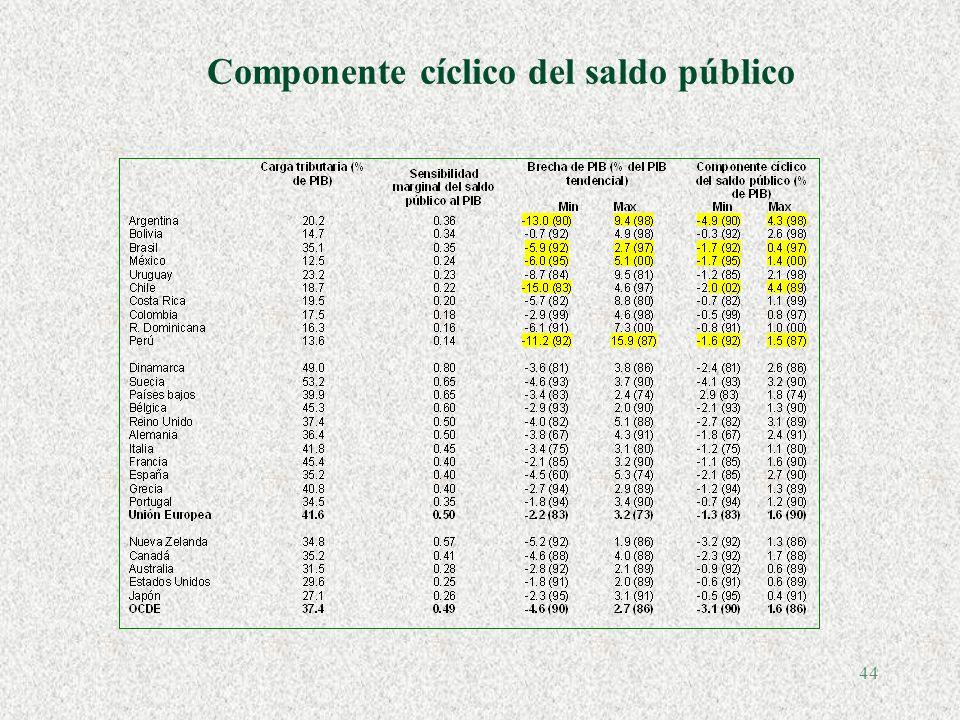 43 Cuál es la meta? §Balance global (México, Colombia) §Superávit primario (Brasil desde 99; Argentina desde el 2002); elimina componente exógeno de l