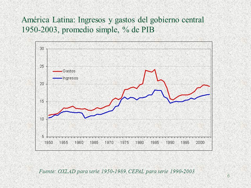 6 América Latina: Ingresos y gastos del gobierno central 1950-2003, promedio simple, % de PIB Fuente: OXLAD para serie 1950-1989, CEPAL para serie 1990-2003