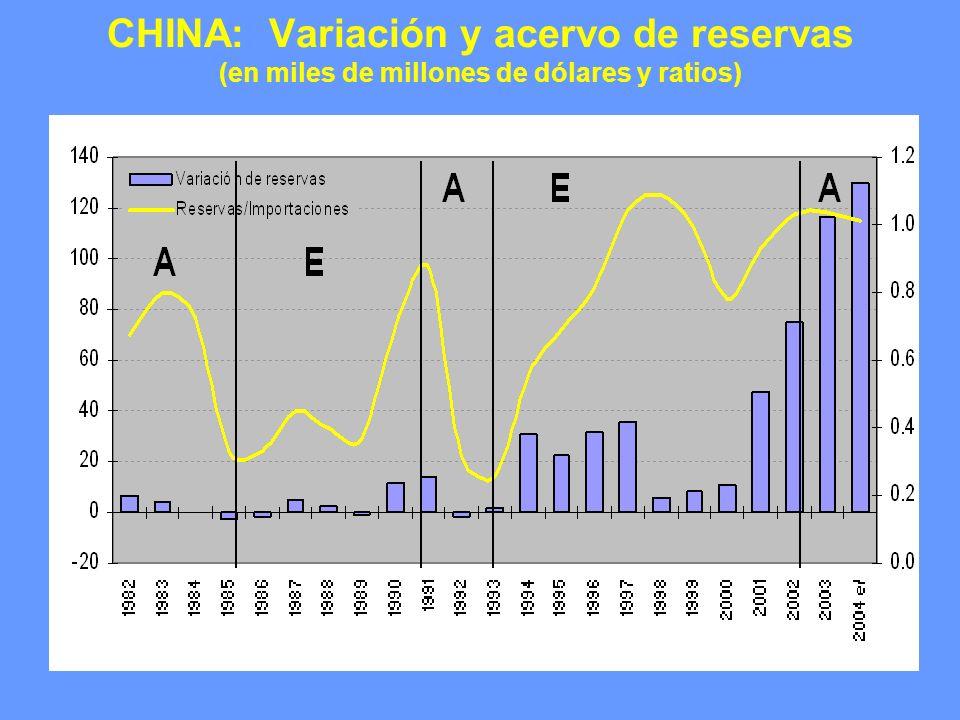 CHINA: Variación y acervo de reservas (en miles de millones de dólares y ratios)