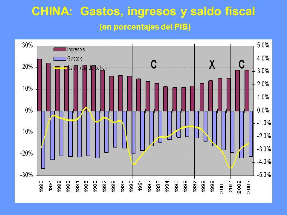 CHINA: Gastos, ingresos y saldo fiscal (en porcentajes del PIB)