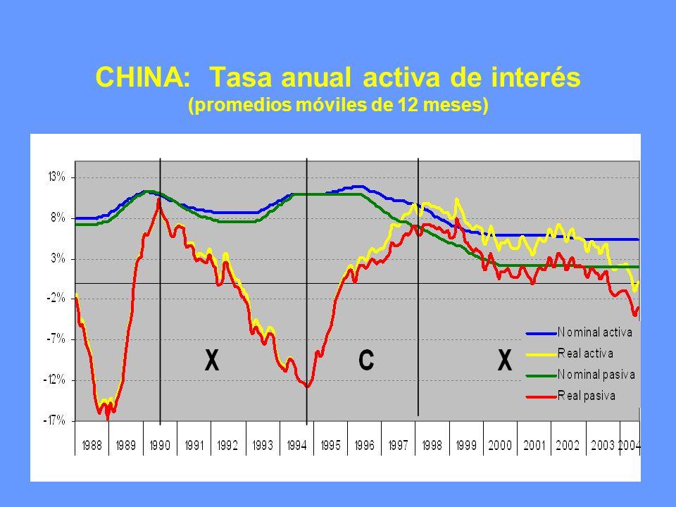 CHINA: Tasa anual activa de interés (promedios móviles de 12 meses)