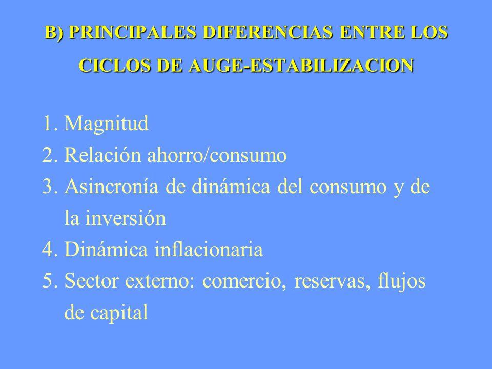 I.II.III.IV.CHINA: PIB -- Ciclos de auge y estabilización I.