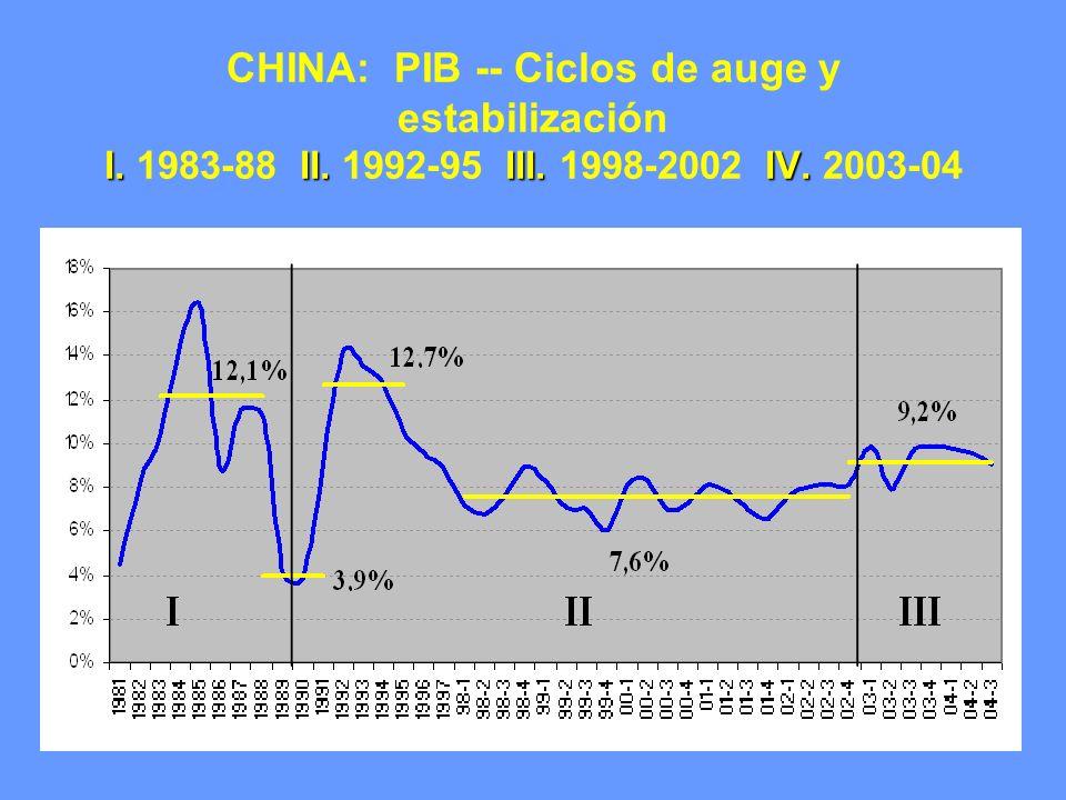 I.II.III.IV. CHINA: PIB -- Ciclos de auge y estabilización I. 1983-88 II. 1992-95 III. 1998-2002 IV. 2003-04