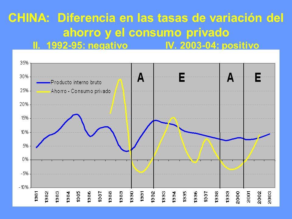 CHINA: Diferencia en las tasas de variación del ahorro y el consumo privado II. 1992-95: negativo IV. 2003-04: positivo