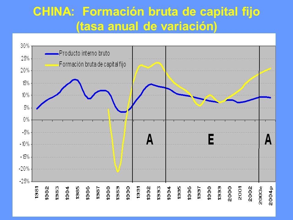 CHINA: Producción industrial mensual (tasas t/t-12)