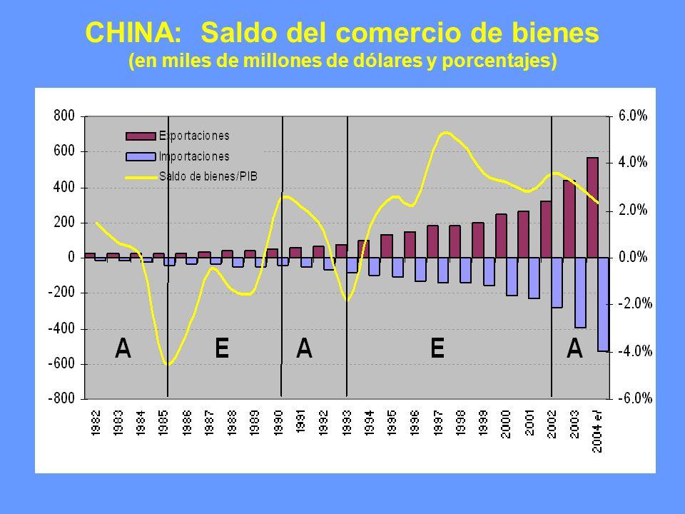 CHINA: Inversión extranjera directa y capital financiero (en miles de millones de dólares y porcentajes)