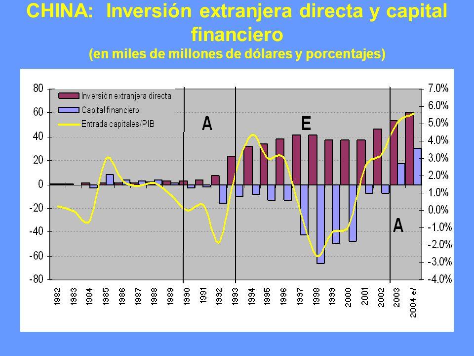 CHINA: Evolución mensual de la cantidad de real de dinero (M1 y M2) (tasas t/t-12)